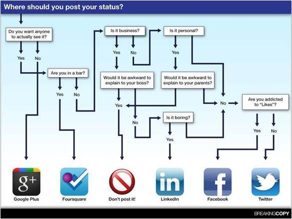 Social media flow diagram fun