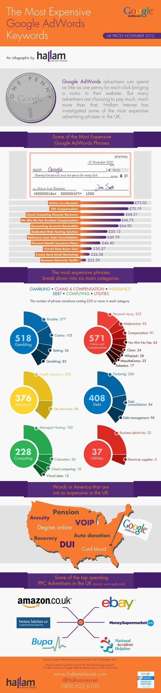 Most expensive adwords infog