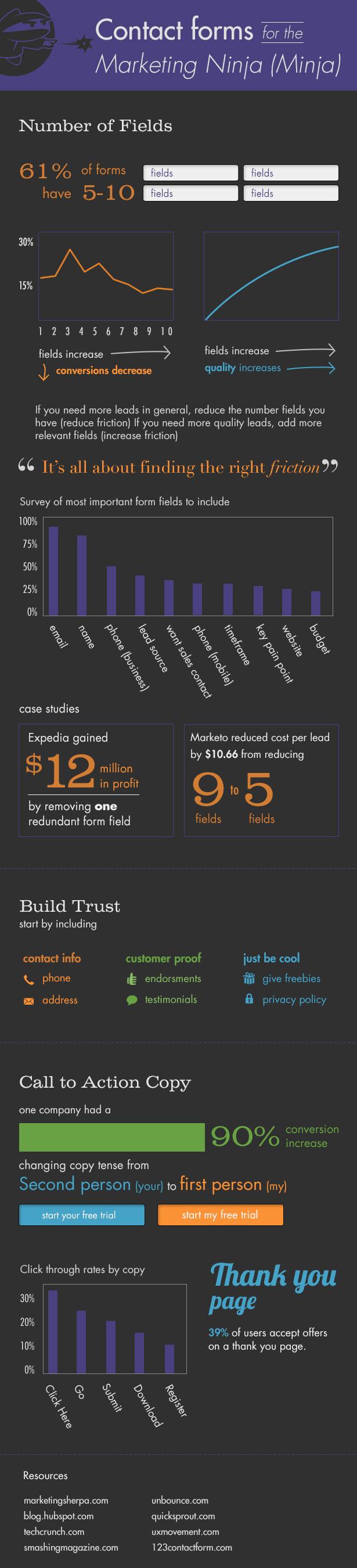 Contactform2 infographic