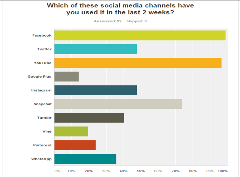 ALL SURVEYED SOCIAL MEDIA