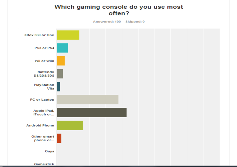 ALL SURVEYED GAMING