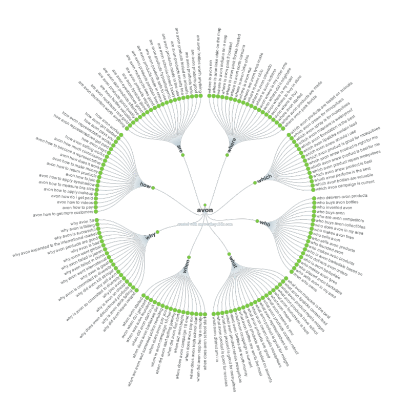 Question-visualisation
