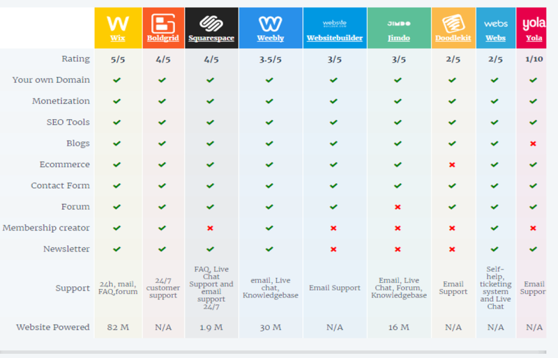 Web site tools review chart