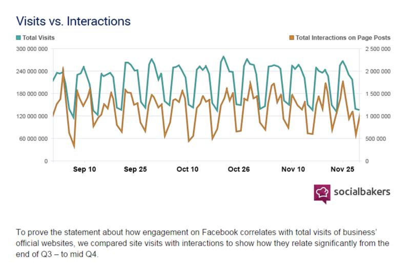 Impact of FB on web traffic