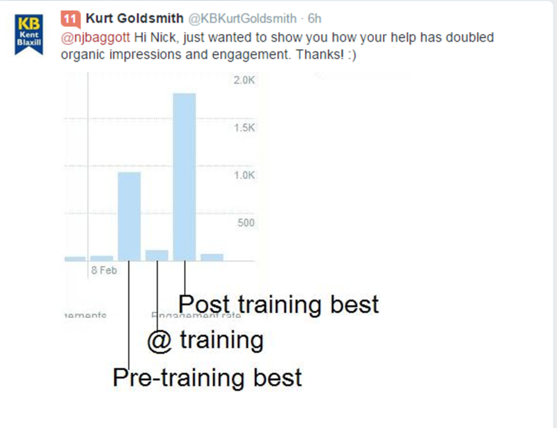 Tweet about my training