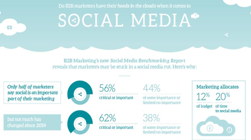 B2b social media info chopped