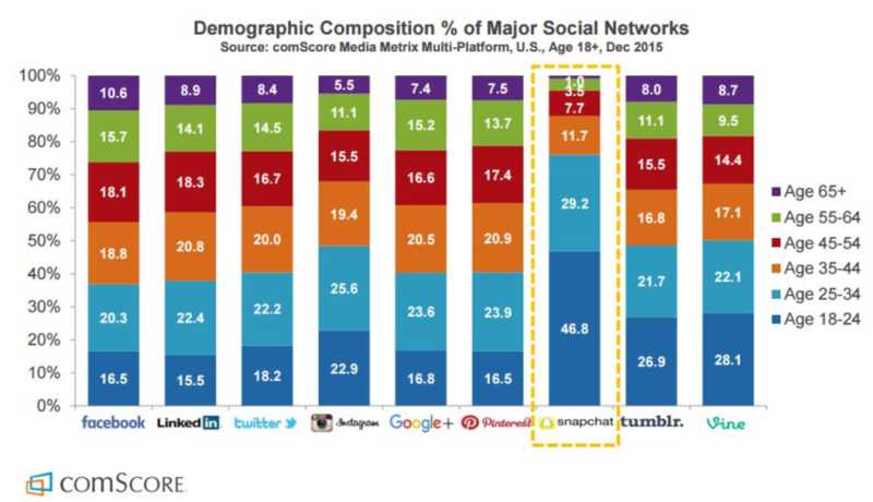 Age profile social
