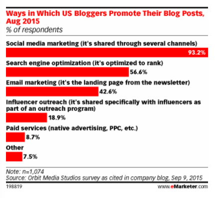 How bloggers promote posts