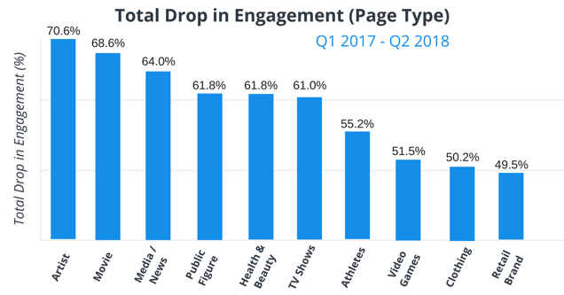 Facebook engagement falling